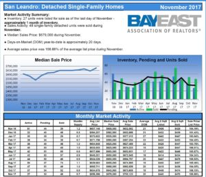 San Leandro Single-Family Homes Report November 2017