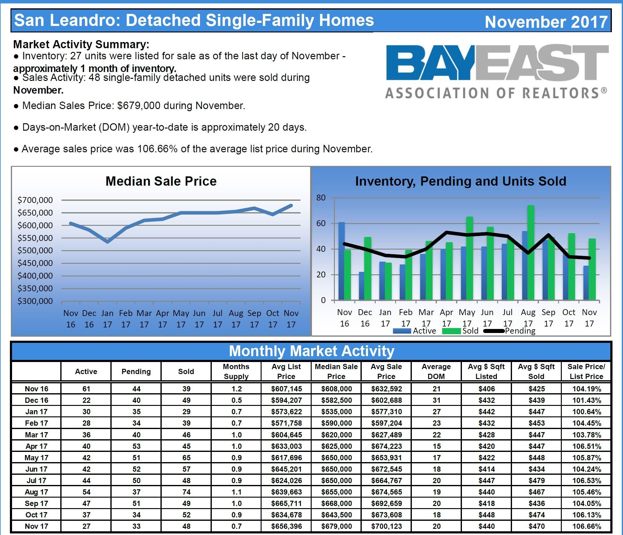 San Leandro Single-Family Homes Report November 2017